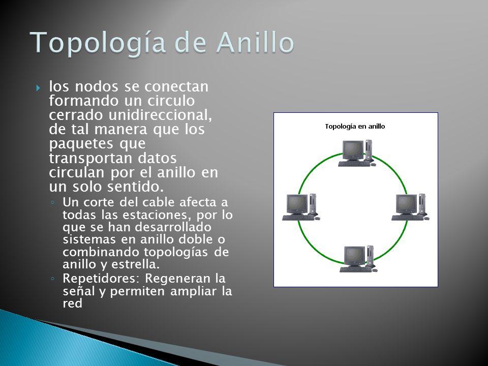 los nodos se conectan formando un circulo cerrado unidireccional, de tal manera que los paquetes que transportan datos circulan por el anillo en un so