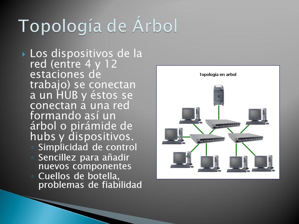 Los dispositivos de la red (entre 4 y 12 estaciones de trabajo) se conectan a un HUB y éstos se conectan a una red formando así un árbol o pirámide de