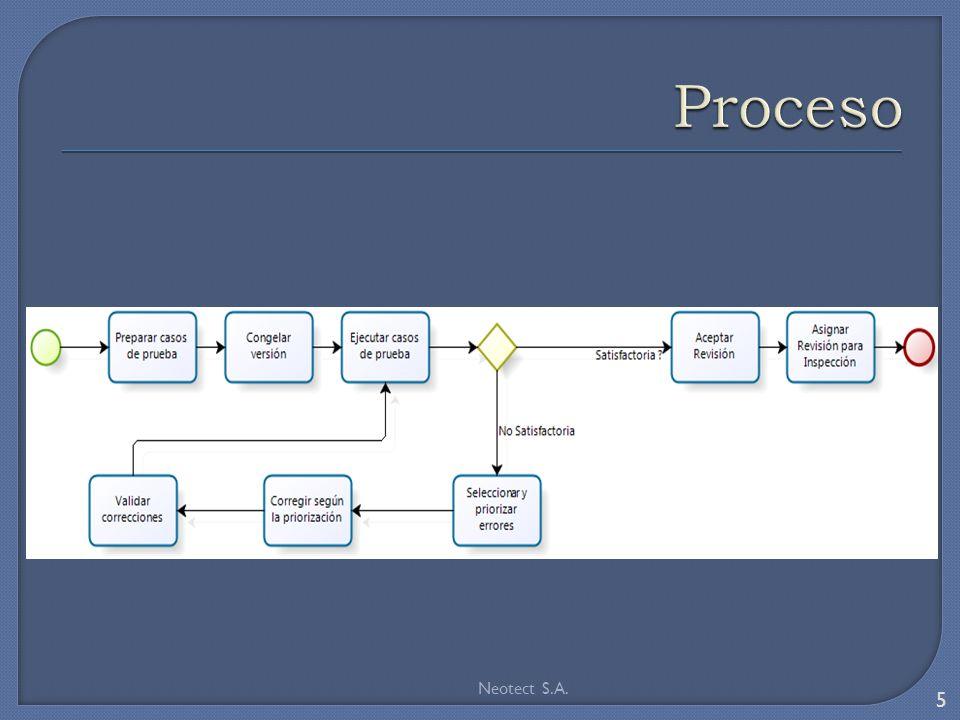 Métricas de errores Número de cambios de requerimientos Número de cambios de diseño Número de errores detectados en inspecciones Número de errores detectados en pruebas Número de cambios de código requeridos Número de requisitos modificados.
