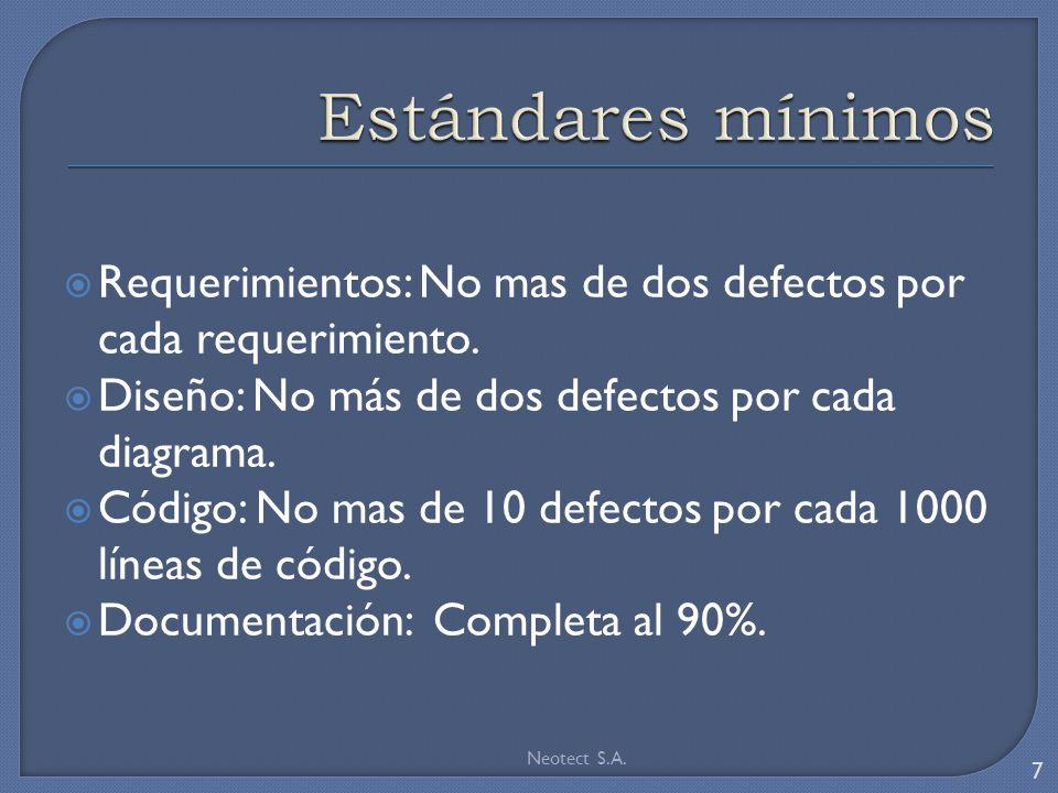 Requerimientos: No mas de dos defectos por cada requerimiento. Diseño: No más de dos defectos por cada diagrama. Código: No mas de 10 defectos por cad