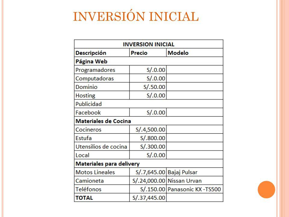 RETORNO DE INVERSIÓN (ROI) Luego de realizar los cálculos, se garantiza un retorno de inversión en un periodo de 1 año.