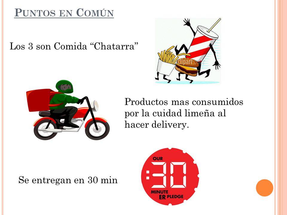 P UNTOS EN C OMÚN Los 3 son Comida Chatarra Productos mas consumidos por la cuidad limeña al hacer delivery.