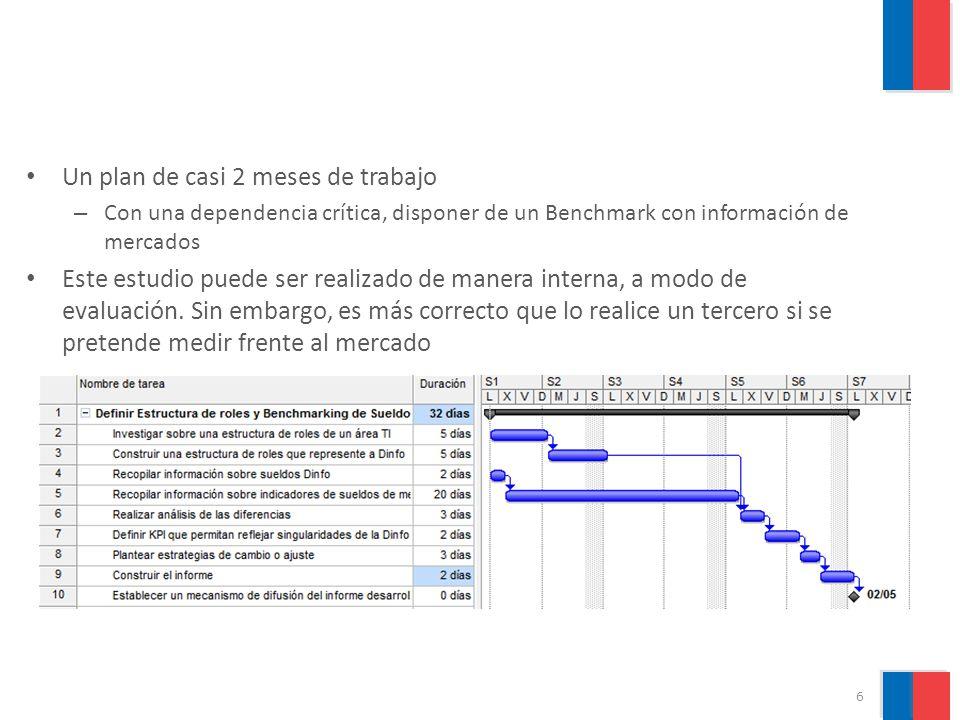 Estructura de Roles y Benchmarking de RR.HH.