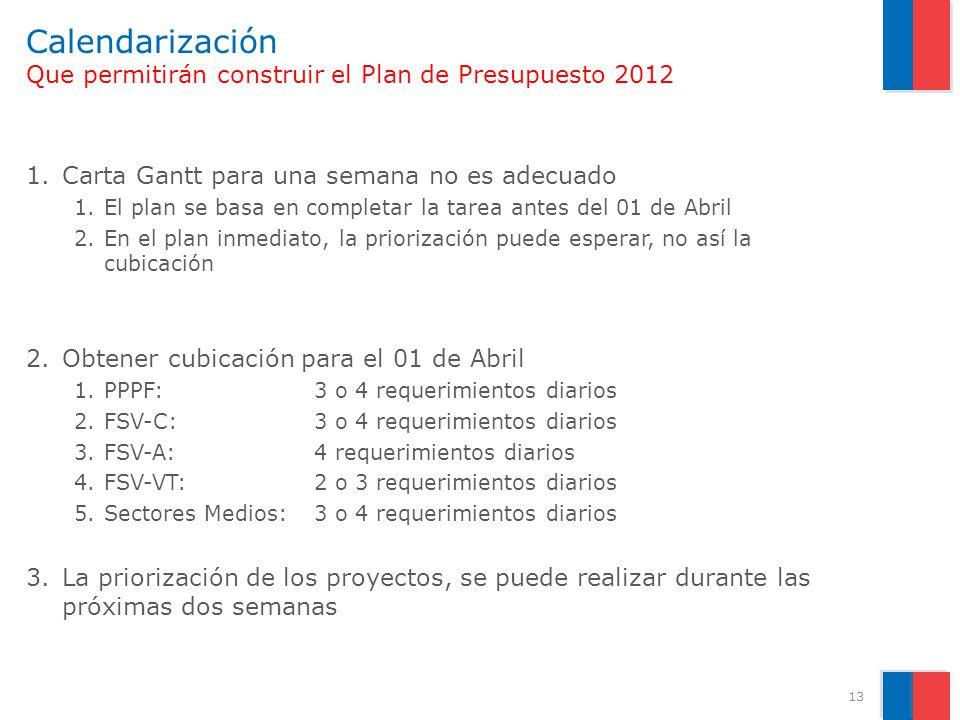 Calendarización Que permitirán construir el Plan de Presupuesto 2012 1.Carta Gantt para una semana no es adecuado 1.El plan se basa en completar la ta