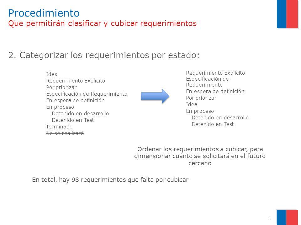 Procedimiento Que permitirán clasificar y cubicar requerimientos 2.Categorizar los requerimientos por estado: Ordenar los requerimientos a cubicar, pa