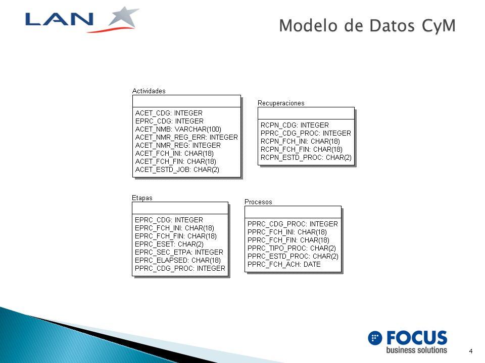 4 Modelo de Datos CyM