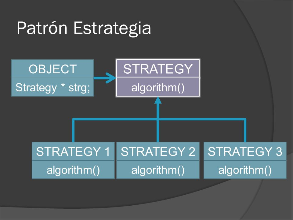 Patrón Estrategia STRATEGY algorithm() STRATEGY 1 algorithm() STRATEGY 2 algorithm() STRATEGY 3 algorithm() OBJECT Strategy * strg;