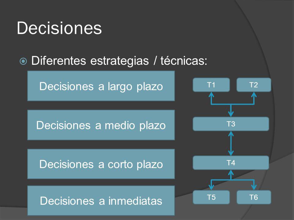 Decisiones Diferentes estrategias / técnicas: Decisiones a largo plazo Decisiones a medio plazo Decisiones a corto plazo Decisiones a inmediatas T1T2