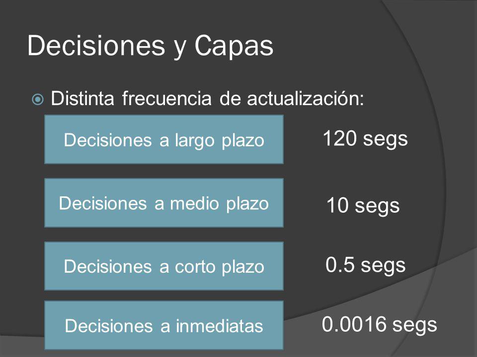 Decisiones y Capas Distinta frecuencia de actualización: Decisiones a largo plazo Decisiones a medio plazo Decisiones a corto plazo Decisiones a inmed