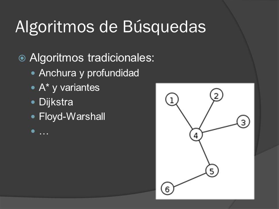 Algoritmos de Búsquedas Algoritmos tradicionales: Anchura y profundidad A* y variantes Dijkstra Floyd-Warshall …