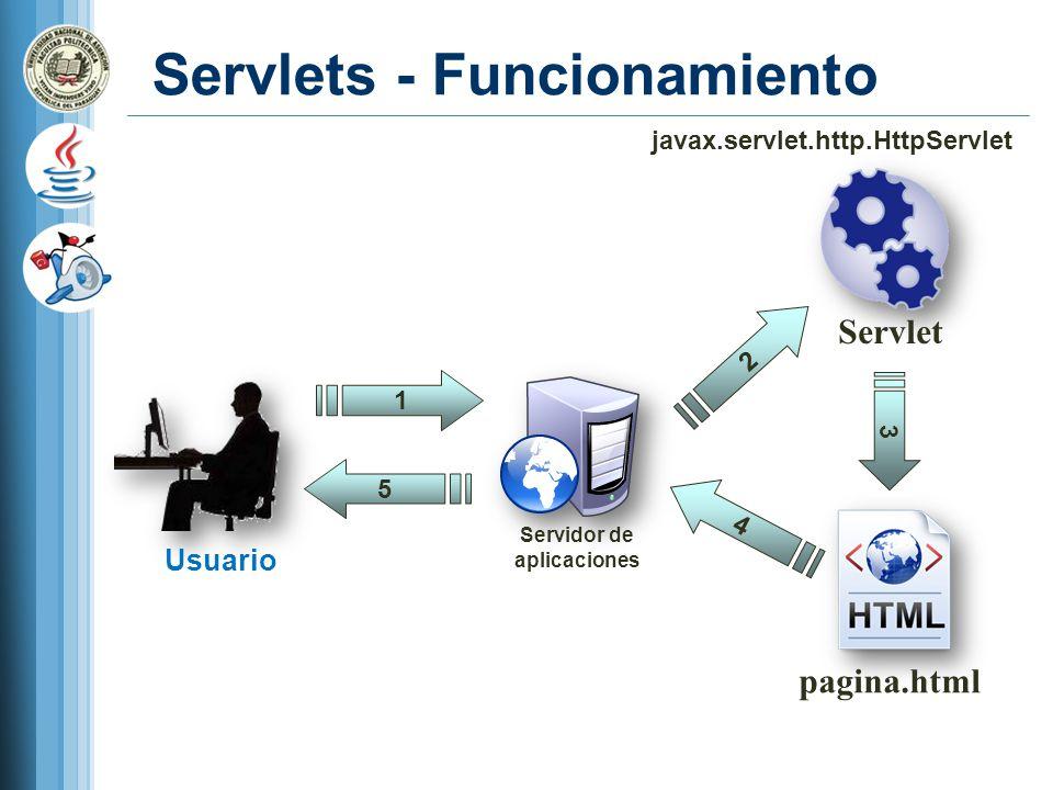Servlets - Funcionamiento Servlet pagina.html 1 Usuario Servidor de aplicaciones 5 2 3 4 javax.servlet.http.HttpServlet