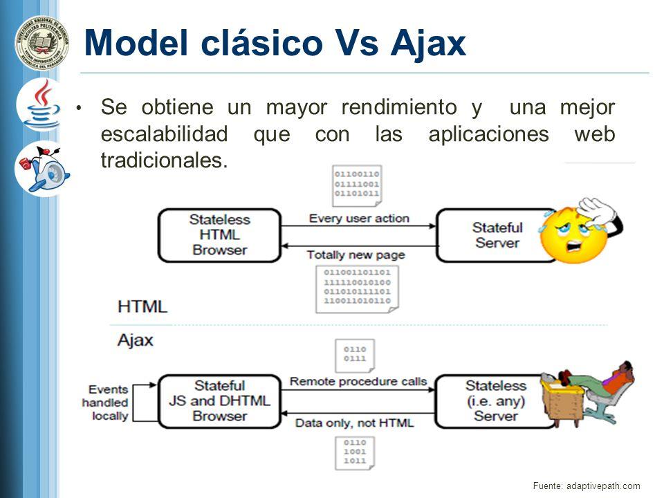 Model clásico Vs Ajax Fuente: adaptivepath.com Se obtiene un mayor rendimiento y una mejor escalabilidad que con las aplicaciones web tradicionales.