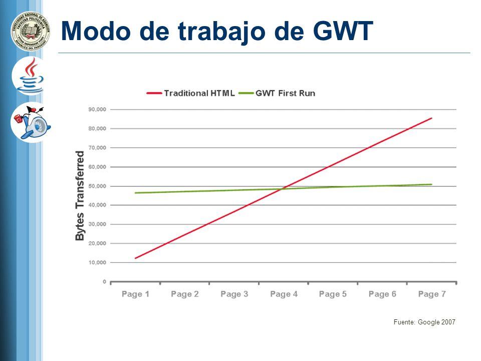 Modo de trabajo de GWT Fuente: Google 2007