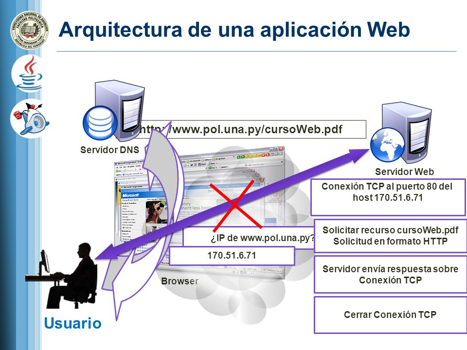 Arquitectura de una aplicación Web Usuario Browser http://www.pol.una.py/cursoWeb.pdf Servidor DNS ¿IP de www.pol.una.py.