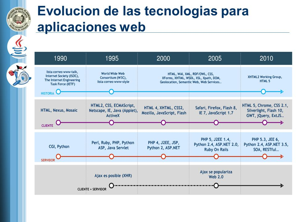 Evolucion de las tecnologias para aplicaciones web