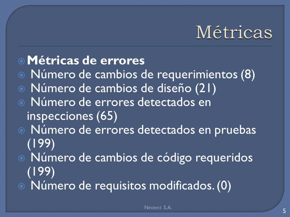 Métricas de errores Número de cambios de requerimientos (8) Número de cambios de diseño (21) Número de errores detectados en inspecciones (65) Número de errores detectados en pruebas (199) Número de cambios de código requeridos (199) Número de requisitos modificados.