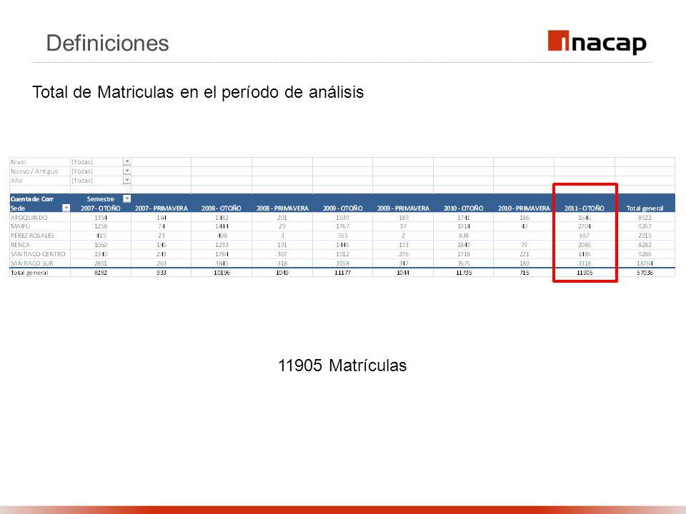 Definiciones Total de Matriculas en el período de análisis 11905 Matrículas