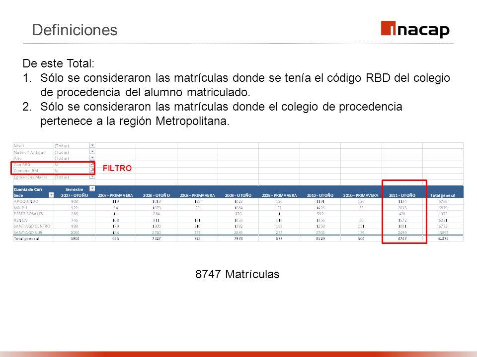 Definiciones De este Total: 1.Sólo se consideraron las matrículas donde se tenía el código RBD del colegio de procedencia del alumno matriculado. 2.Só