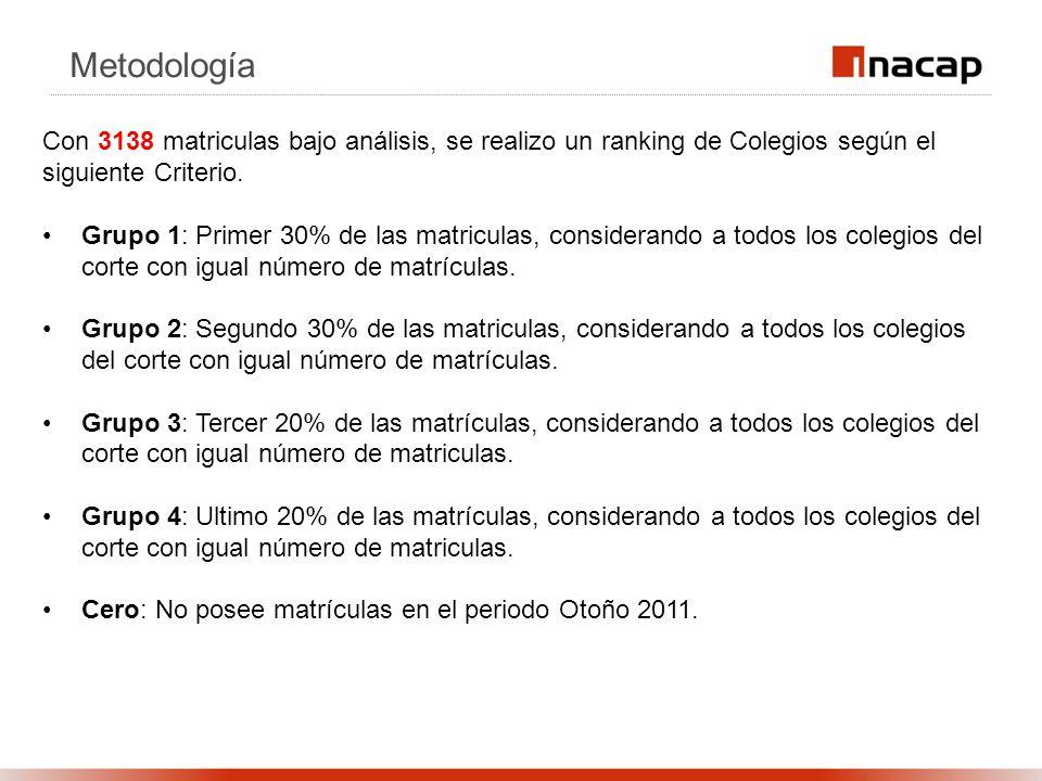 Metodología Con 3138 matriculas bajo análisis, se realizo un ranking de Colegios según el siguiente Criterio. Grupo 1: Primer 30% de las matriculas, c