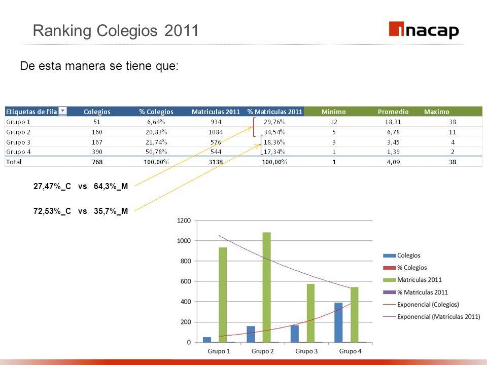 Ranking Colegios 2011 27,47%_C vs 64,3%_M 72,53%_C vs 35,7%_M De esta manera se tiene que: