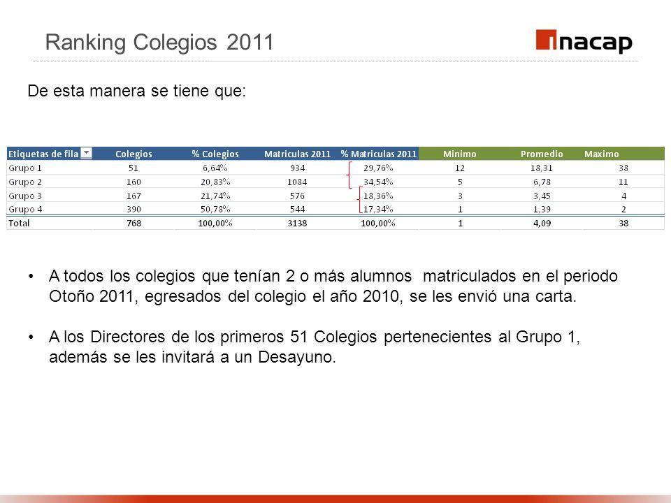 Ranking Colegios 2011 De esta manera se tiene que: A todos los colegios que tenían 2 o más alumnos matriculados en el periodo Otoño 2011, egresados del colegio el año 2010, se les envió una carta.