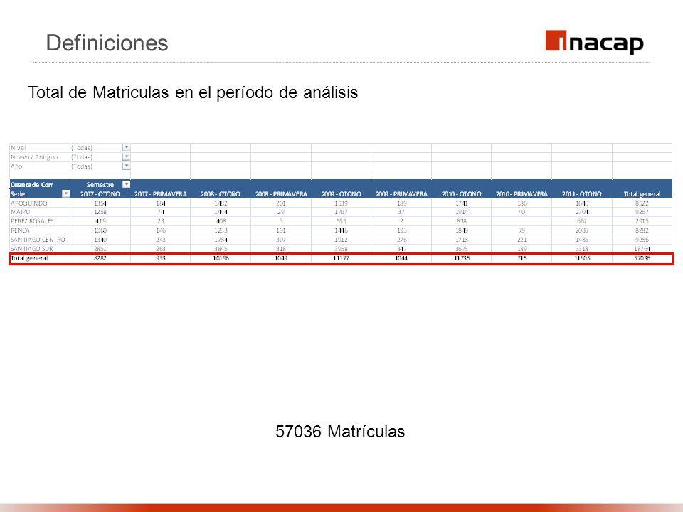 Definiciones Total de Matriculas en el período de análisis 57036 Matrículas