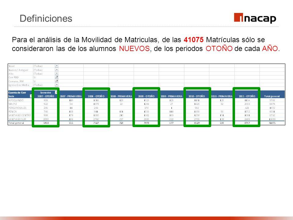 Definiciones Para el análisis de la Movilidad de Matriculas, de las 41075 Matrículas sólo se consideraron las de los alumnos NUEVOS, de los periodos OTOÑO de cada AÑO.