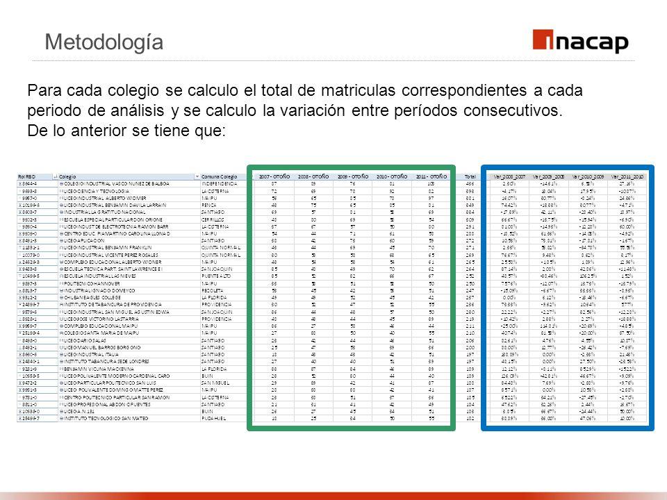 Metodología Para cada colegio se calculo el total de matriculas correspondientes a cada periodo de análisis y se calculo la variación entre períodos consecutivos.
