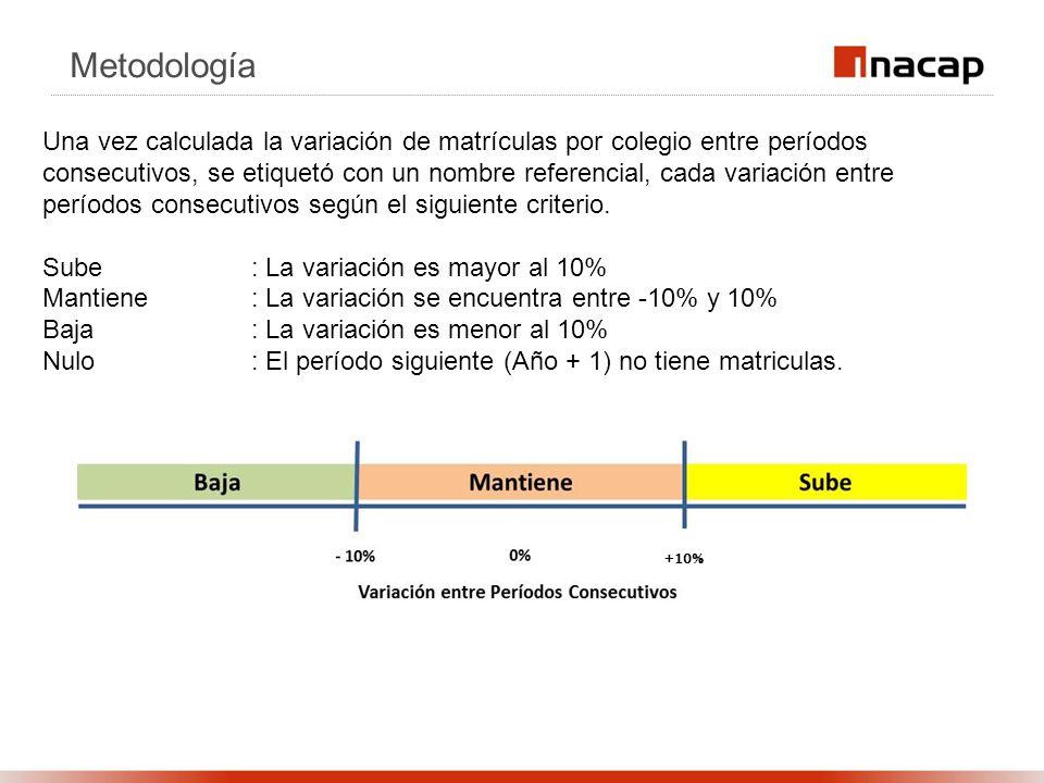 Metodología Una vez calculada la variación de matrículas por colegio entre períodos consecutivos, se etiquetó con un nombre referencial, cada variación entre períodos consecutivos según el siguiente criterio.