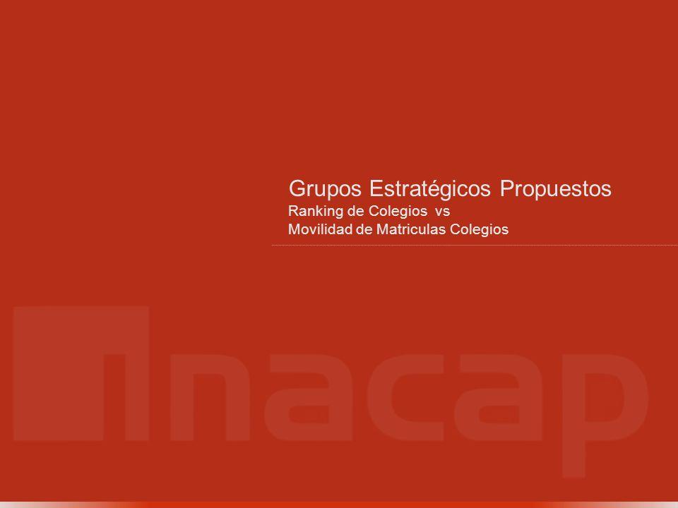 Grupos Estratégicos Propuestos Ranking de Colegios vs Movilidad de Matriculas Colegios