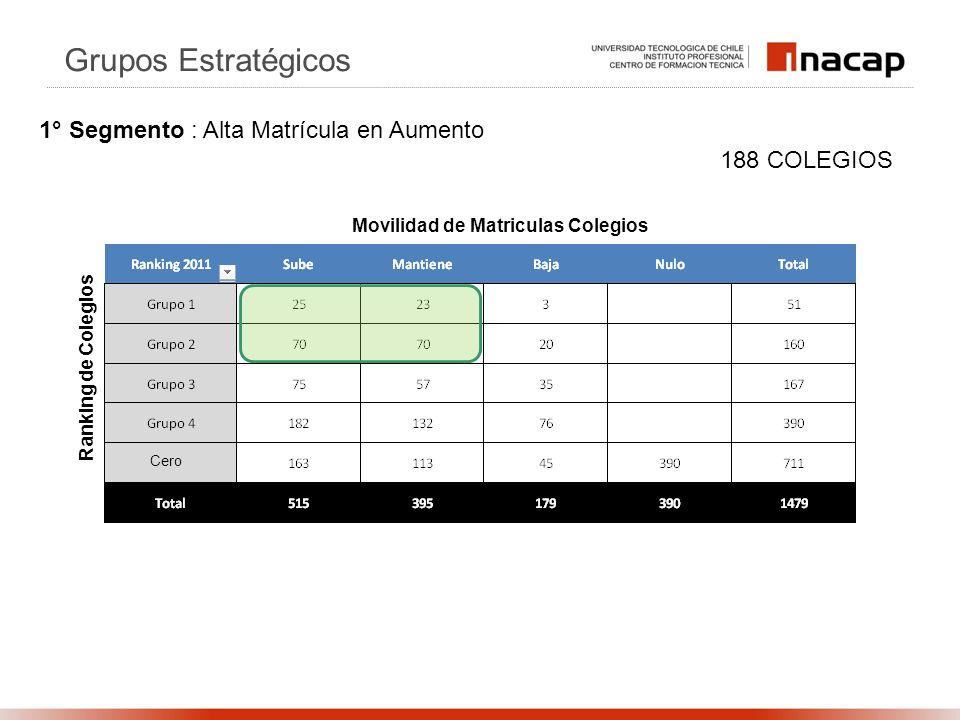 Ranking de Colegios Movilidad de Matriculas Colegios 188 COLEGIOS Grupos Estratégicos 1° Segmento : Alta Matrícula en Aumento Cero