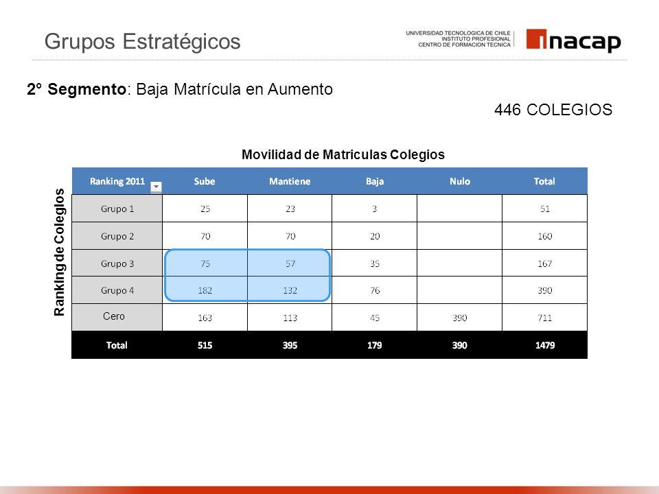 Ranking de Colegios Movilidad de Matriculas Colegios 446 COLEGIOS Grupos Estratégicos 2° Segmento: Baja Matrícula en Aumento Cero
