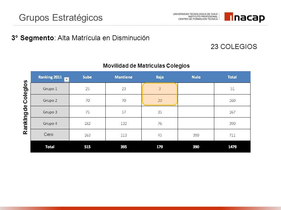 Ranking de Colegios Movilidad de Matriculas Colegios 23 COLEGIOS Grupos Estratégicos 3° Segmento: Alta Matrícula en Disminución Cero