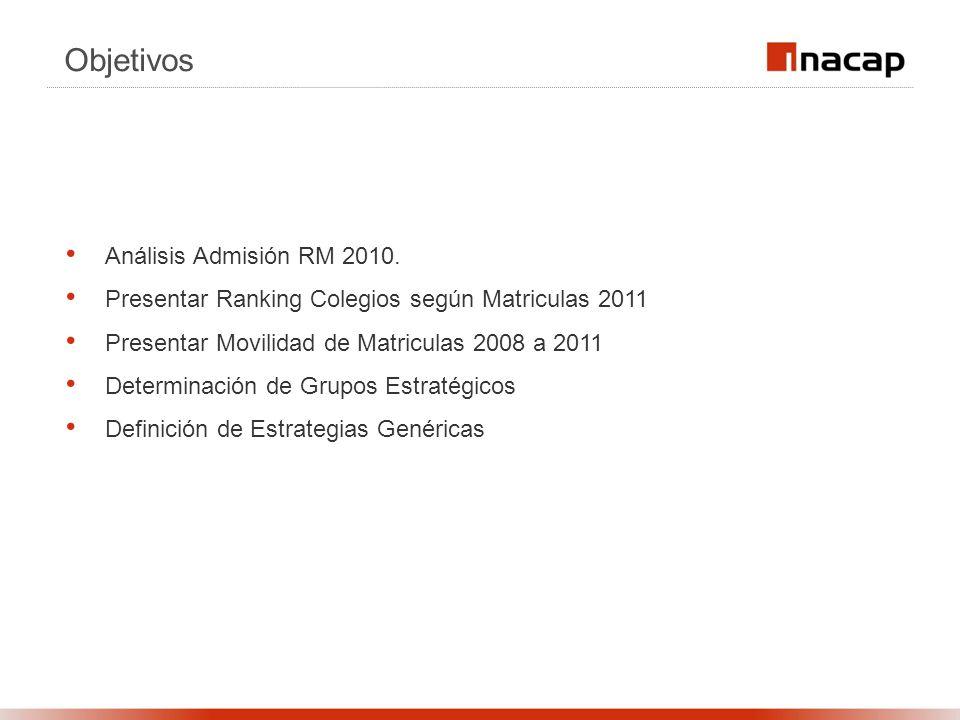 Objetivos Análisis Admisión RM 2010. Presentar Ranking Colegios según Matriculas 2011 Presentar Movilidad de Matriculas 2008 a 2011 Determinación de G
