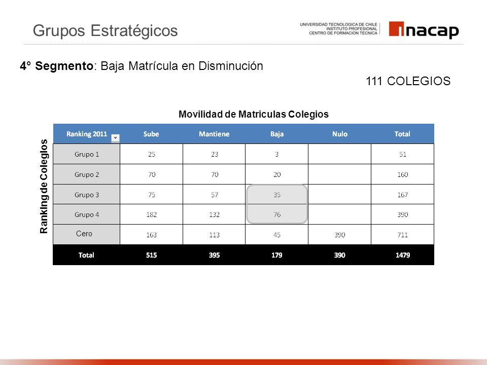 Ranking de Colegios Movilidad de Matriculas Colegios 111 COLEGIOS Grupos Estratégicos 4° Segmento: Baja Matrícula en Disminución Cero