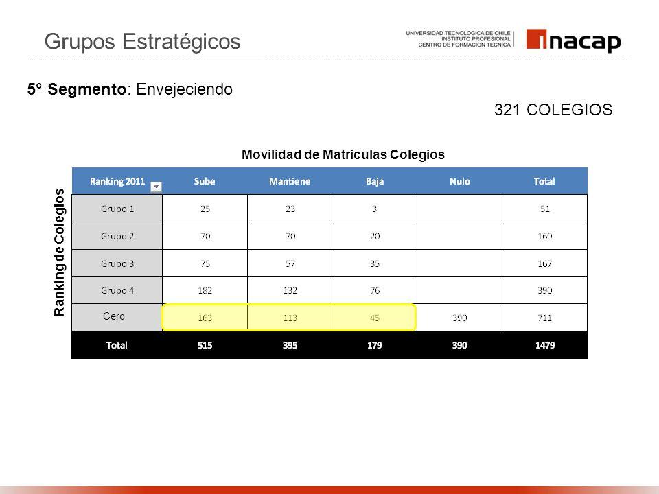 Ranking de Colegios Movilidad de Matriculas Colegios 321 COLEGIOS Grupos Estratégicos 5° Segmento: Envejeciendo Cero