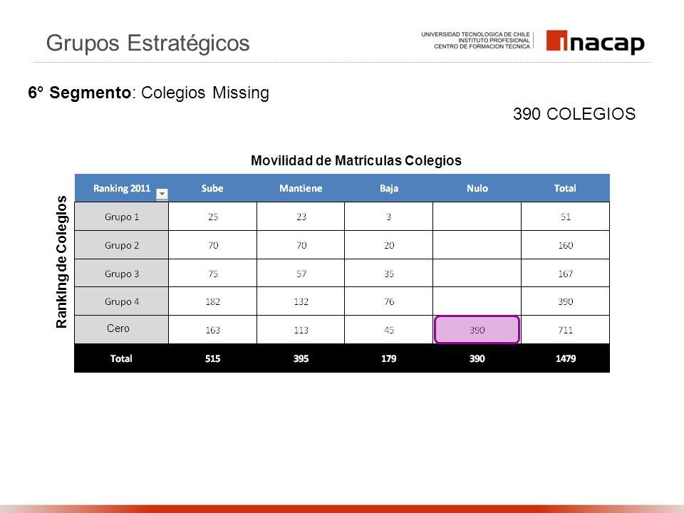 Ranking de Colegios Movilidad de Matriculas Colegios 390 COLEGIOS Grupos Estratégicos 6° Segmento: Colegios Missing Cero