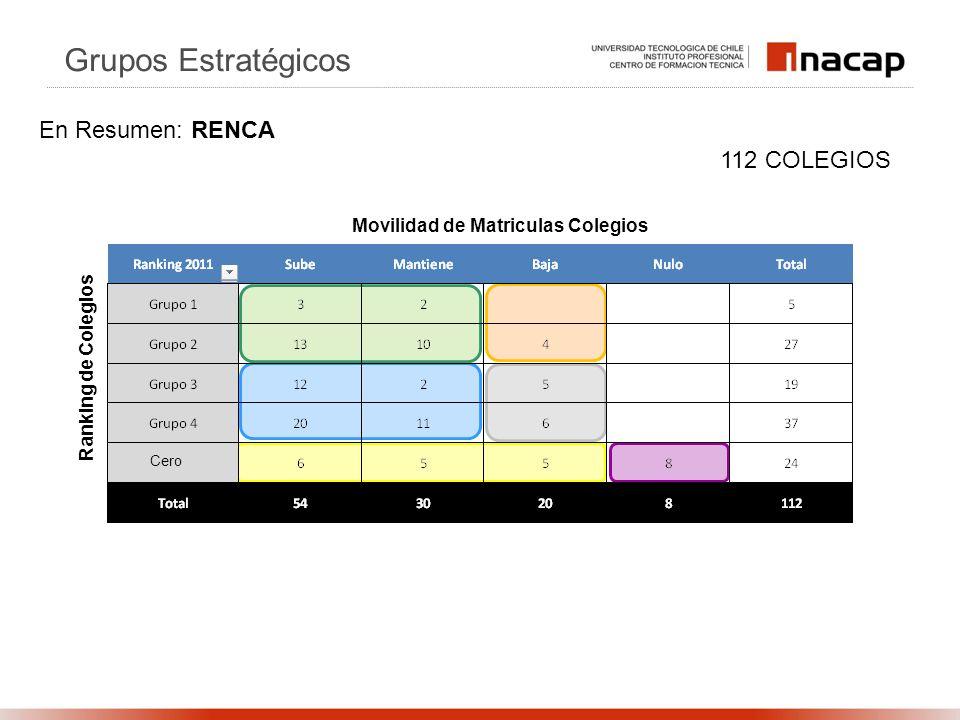 Ranking de Colegios Movilidad de Matriculas Colegios 112 COLEGIOS Grupos Estratégicos En Resumen: RENCA Cero