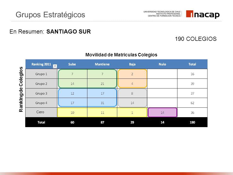 Ranking de Colegios Movilidad de Matriculas Colegios 190 COLEGIOS Grupos Estratégicos En Resumen: SANTIAGO SUR Cero
