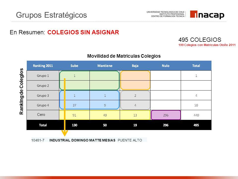 Ranking de Colegios Movilidad de Matriculas Colegios Grupos Estratégicos En Resumen: COLEGIOS SIN ASIGNAR 10481-7INDUSTRIAL DOMINGO MATTE MESIASPUENTE