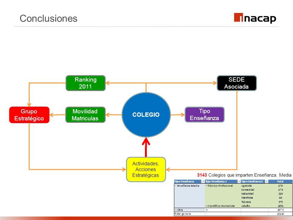 Conclusiones COLEGIO Tipo Enseñanza SEDE Asociada 3143 Colegios que imparten Enseñanza. Media Ranking 2011 Movilidad Matriculas Grupo Estratégico Acti