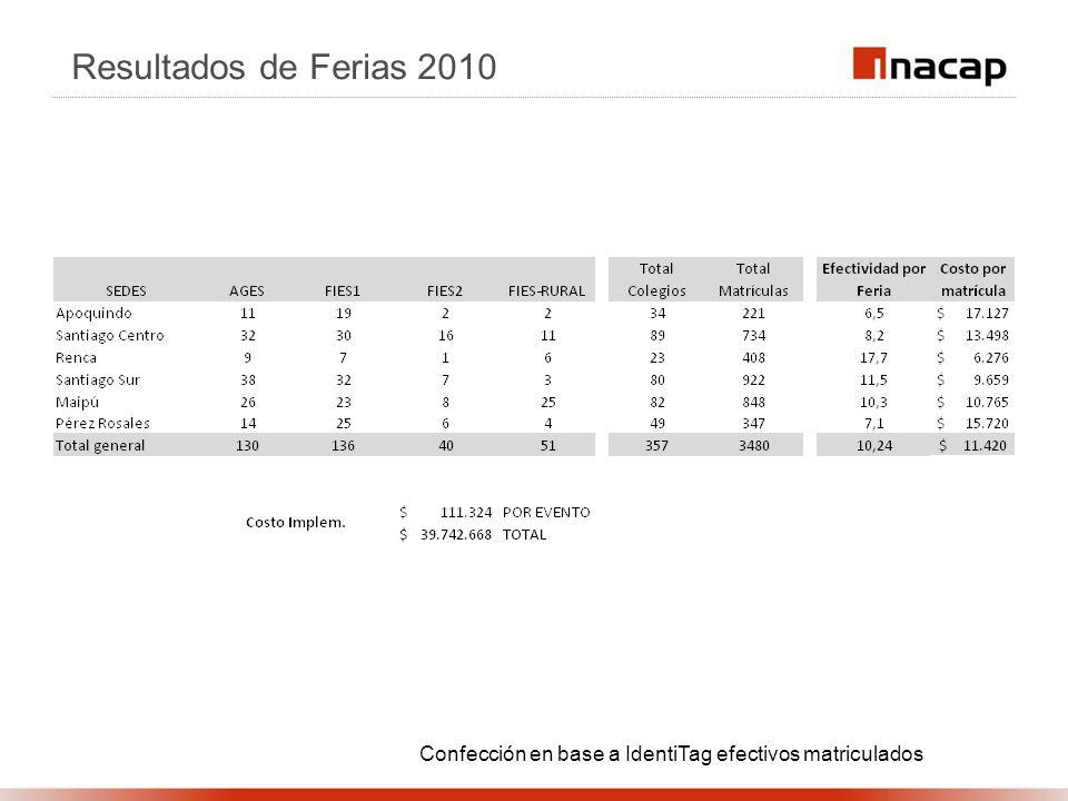 Resultados de Ferias 2010 Confección en base a IdentiTag efectivos matriculados
