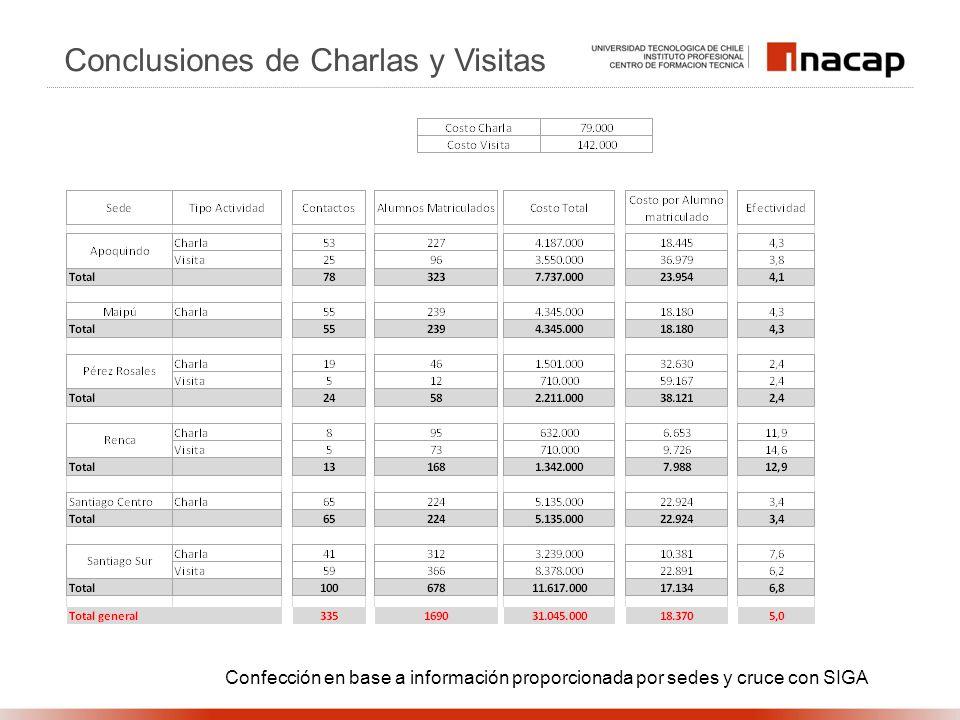 Conclusiones de Charlas y Visitas Confección en base a información proporcionada por sedes y cruce con SIGA