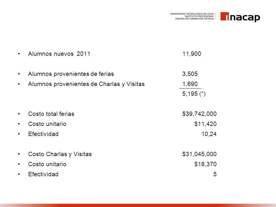 Alumnos nuevos 201111,900 Alumnos provenientes de ferias3,505 Alumnos provenientes de Charlas y Visitas1,690 5,195 (*) Costo total ferias$39,742,000 C