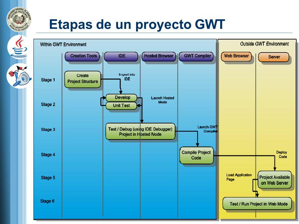 Etapas de un proyecto GWT