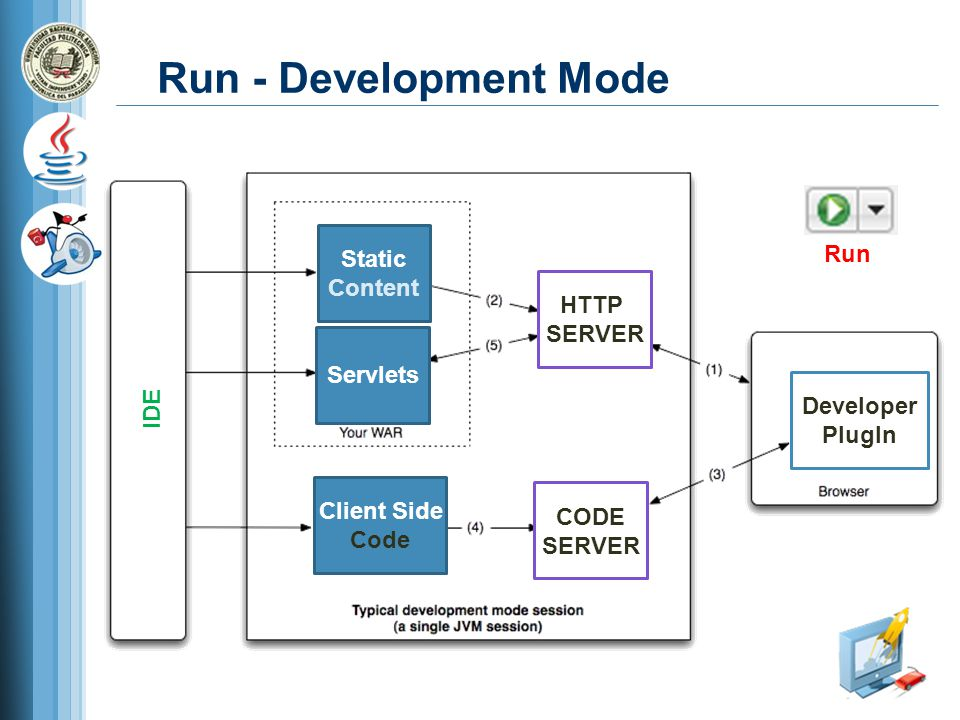 Run - Development Mode HTTP SERVER CODE SERVER Developer PlugIn Static Content Servlets Client Side Code IDE Run
