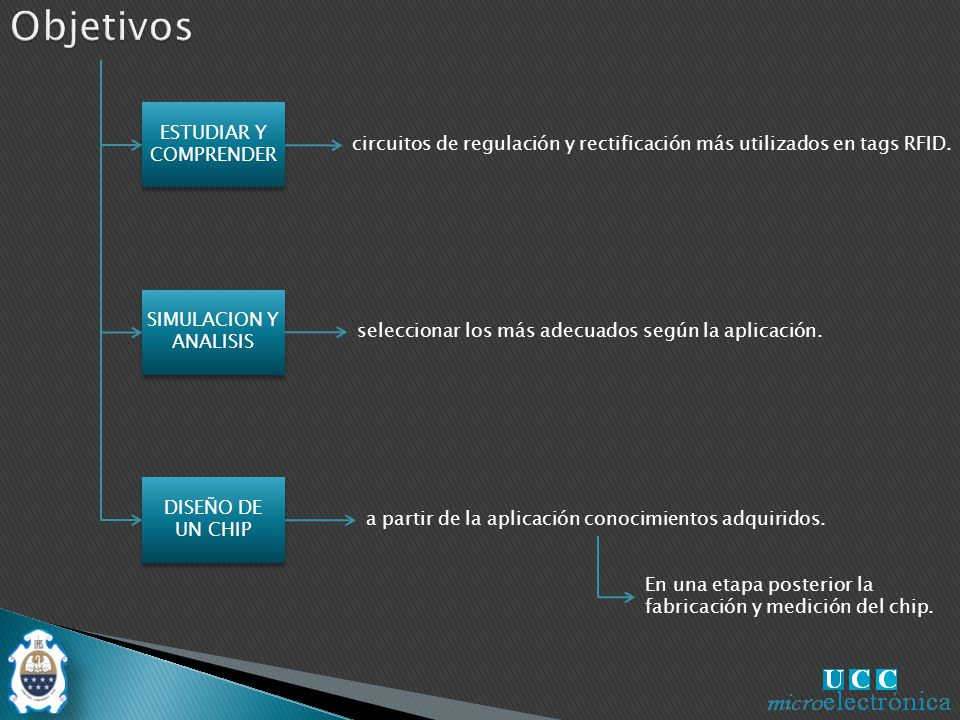 ESTUDIAR Y COMPRENDER SIMULACION Y ANALISIS DISEÑO DE UN CHIP circuitos de regulación y rectificación más utilizados en tags RFID.