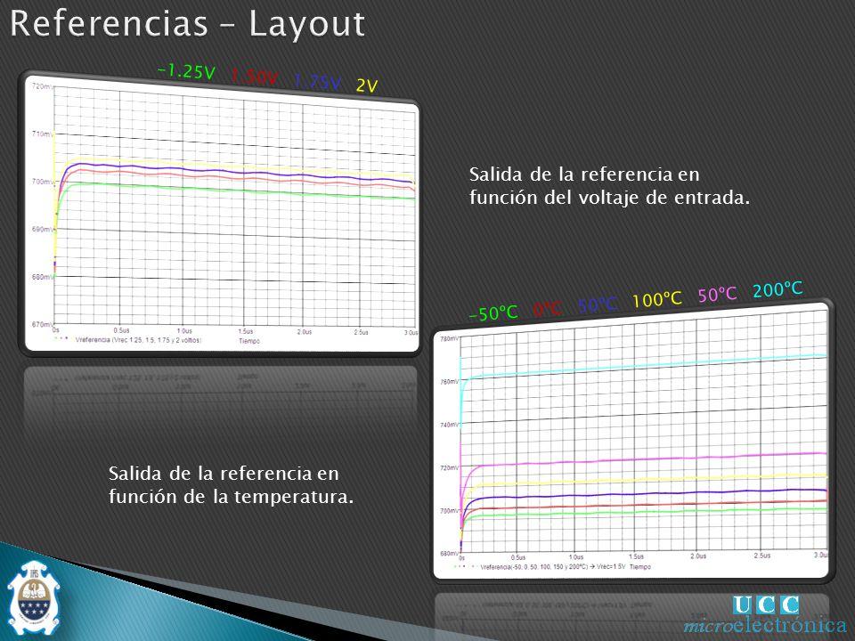 -50ºC 0ºC 50ºC 100ºC 50ºC 200ºC -1.25V 1.50V 1.75V 2V Salida de la referencia en función del voltaje de entrada.