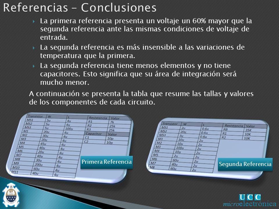 La primera referencia presenta un voltaje un 60% mayor que la segunda referencia ante las mismas condiciones de voltaje de entrada.