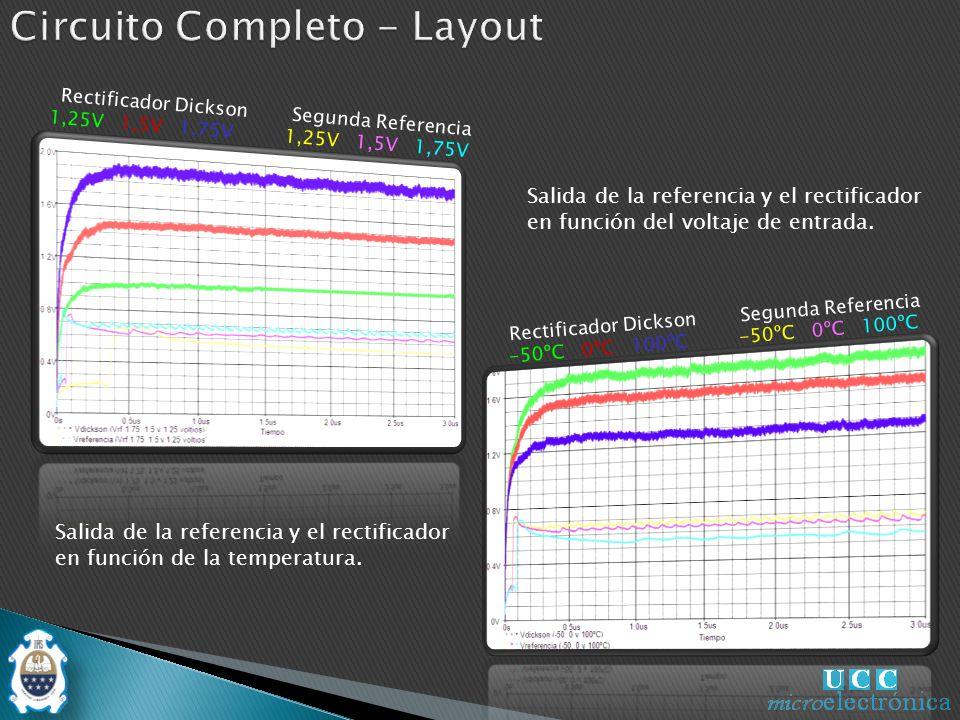 -50ºC 0ºC 100ºC Salida de la referencia y el rectificador en función del voltaje de entrada.